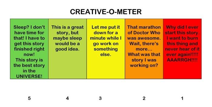 CREATIVE-O-METER