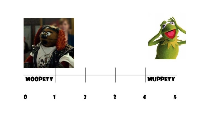 Muppet Scale